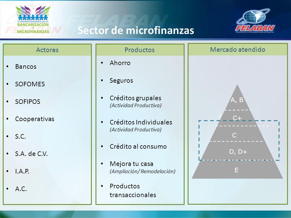 Sector de microfinanzas C Mercado atendido A, B C+ D, D+ E C Actores Bancos SOFOMES SOFIPOS Cooperativas S.C. S.A. de C.V. I.A.P. A.C. Productos Ahorr