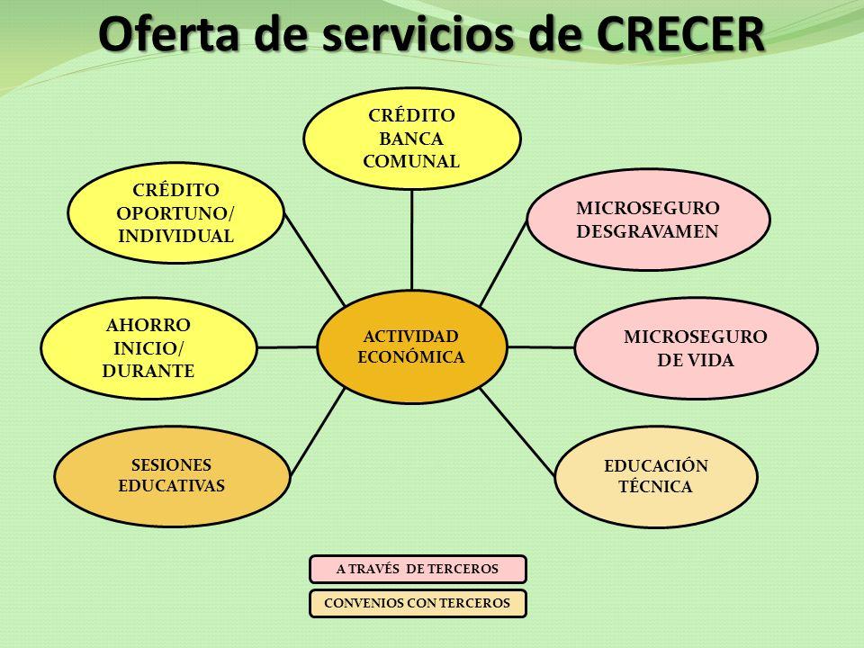 Oferta de servicios de CRECER CRÉDITO BANCA COMUNAL AHORRO INICIO/ DURANTE SESIONES EDUCATIVAS CRÉDITO OPORTUNO/ INDIVIDUAL EDUCACIÓN TÉCNICA MICROSEG