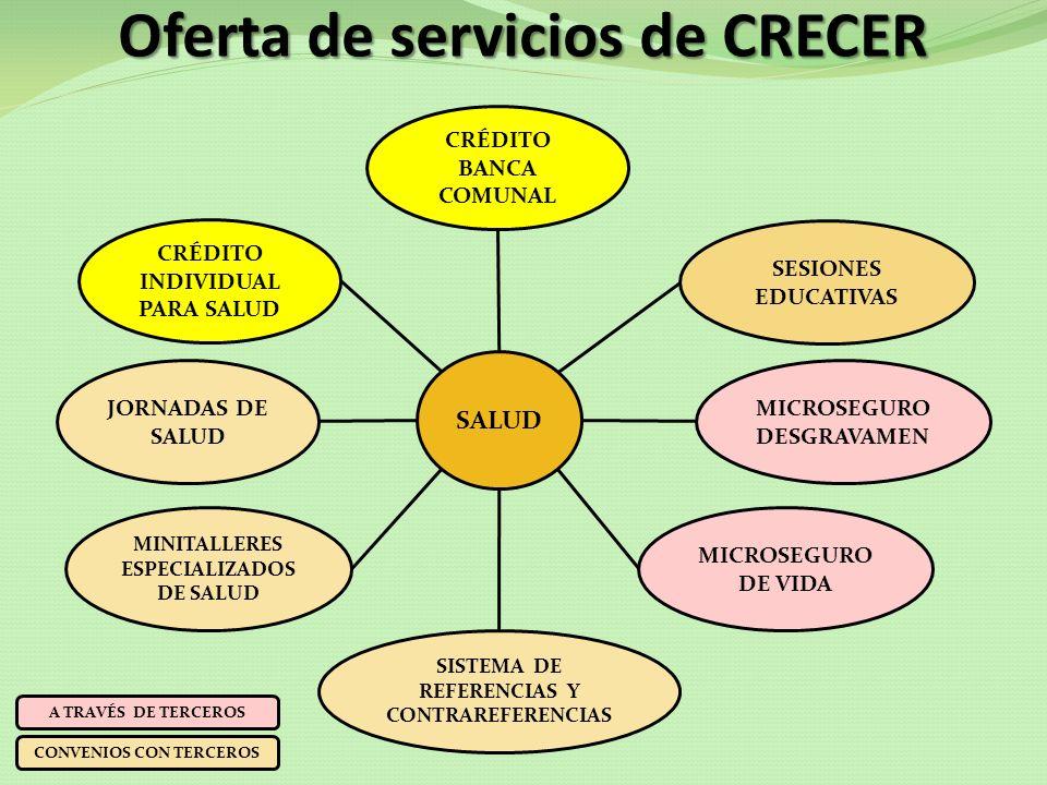 Oferta de servicios de CRECER CRÉDITO INDIVIDUAL PARA SALUD JORNADAS DE SALUD MINITALLERES ESPECIALIZADOS DE SALUD SISTEMA DE REFERENCIAS Y CONTRAREFE