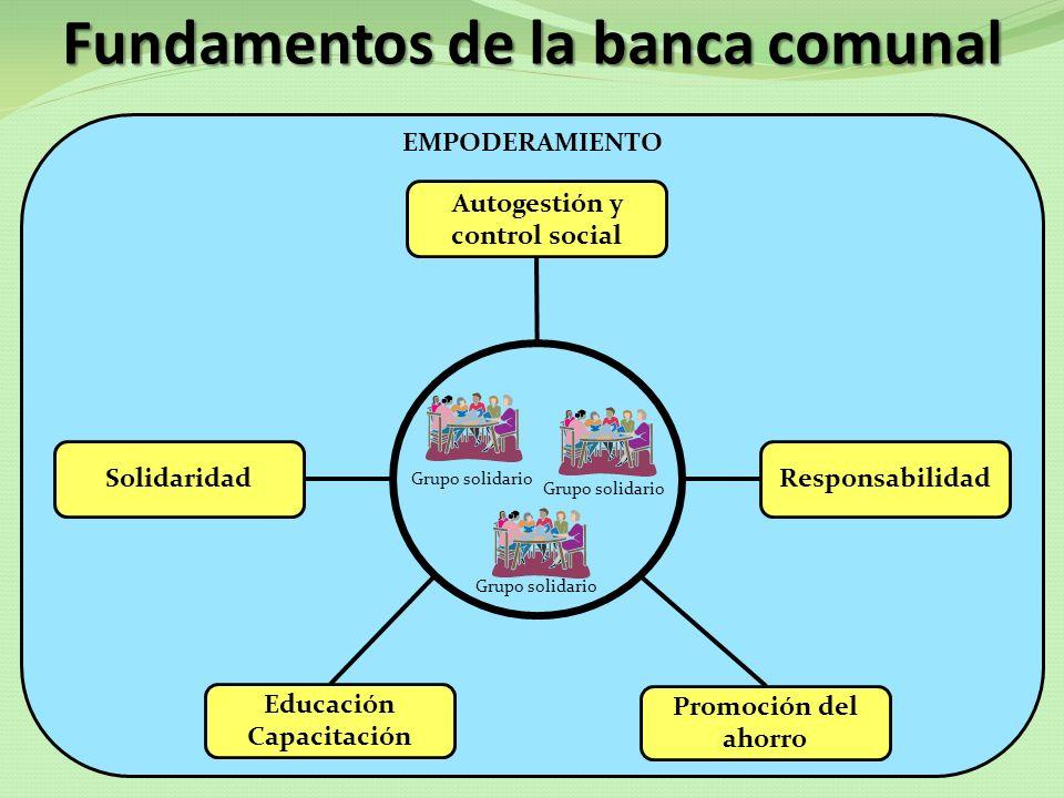 EMPODERAMIENTO Fundamentos de la banca comunal Grupo solidario Autogestión y control social SolidaridadResponsabilidad Promoción del ahorro Educación