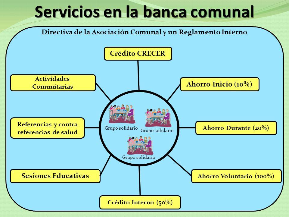 Directiva de la Asociación Comunal y un Reglamento Interno Servicios en la banca comunal Crédito CRECER Ahorro Inicio (10%) Ahorro Durante (20%) Ahorr