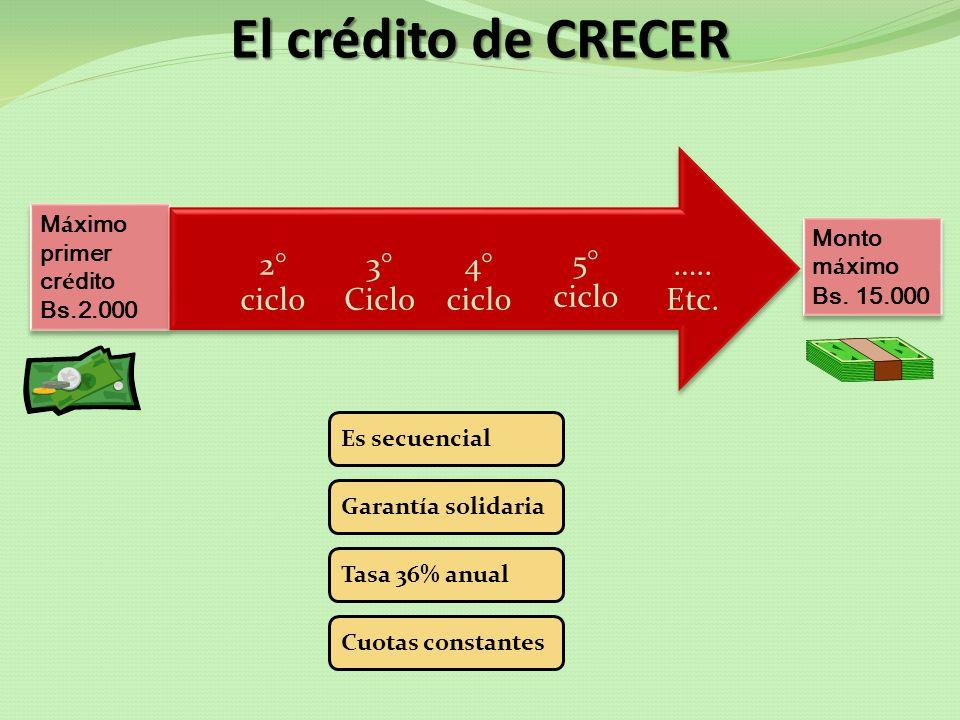 El crédito de CRECER M á ximo primer cr é dito Bs.2.000 M á ximo primer cr é dito Bs.2.000 ….. Etc. 5° ciclo 4° ciclo 3° Ciclo 2° ciclo Monto m á ximo