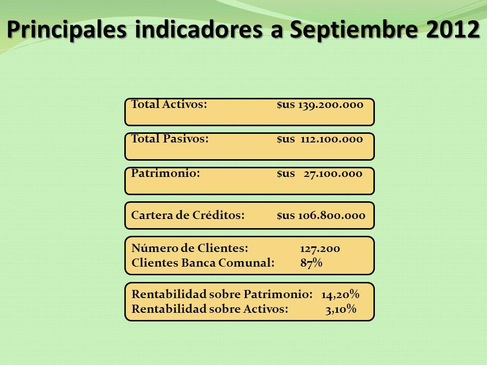 Principales indicadores a Septiembre 2012 Patrimonio:$us 27.100.000 Cartera de Créditos:$us 106.800.000 Número de Clientes: 127.200 Clientes Banca Com