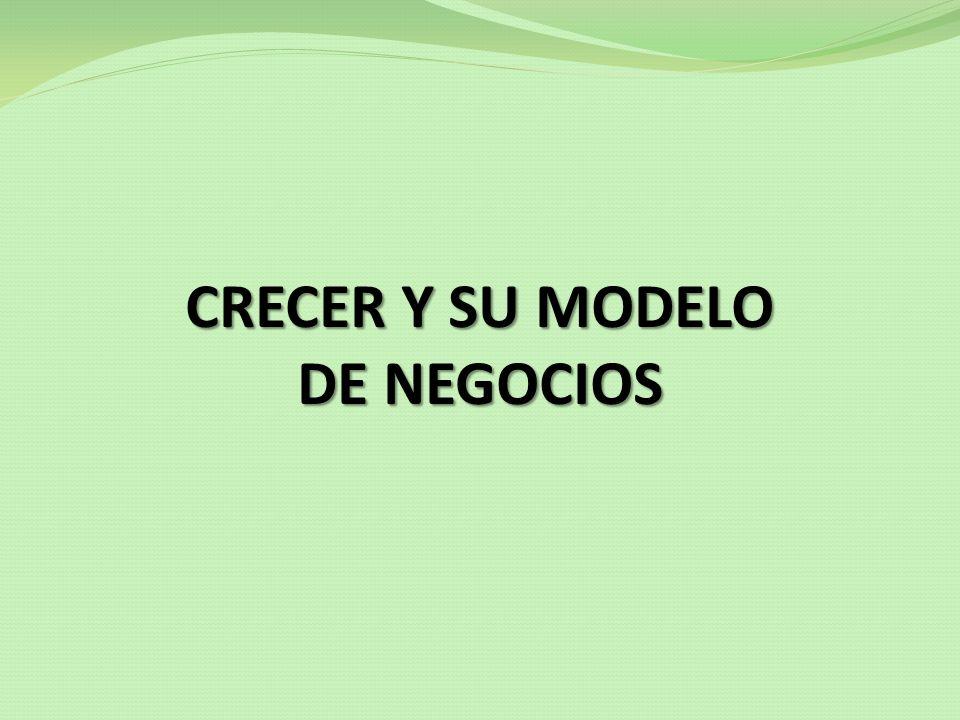 NEGOCIO DE CRECER Esquema del modelo de negocios EMPODERAMIENTO Y MEJORAMIENTO DE LA CALIDAD DE VIDA FAMILIA MUJER ACTIVIDAD ECONÓMICA SEGURIDAD ALIMENTARIA SALUD SEGURIDAD SOCIAL L.P.