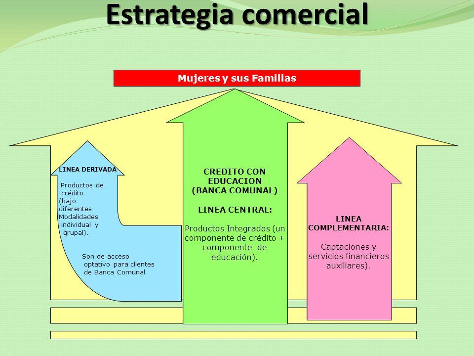 Estrategia comercial CREDITO CON EDUCACION (BANCA COMUNAL) LINEA CENTRAL: Productos Integrados (un componente de crédito + componente de educación). L