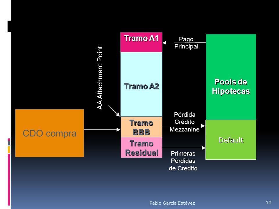 Tramo A1 Tramo A2 Tramo BBB Tramo Residual Pago Principal Primeras Pérdidas de Credito Pérdida Crédito Mezzanine AA Attachment Point Pools de Hipoteca