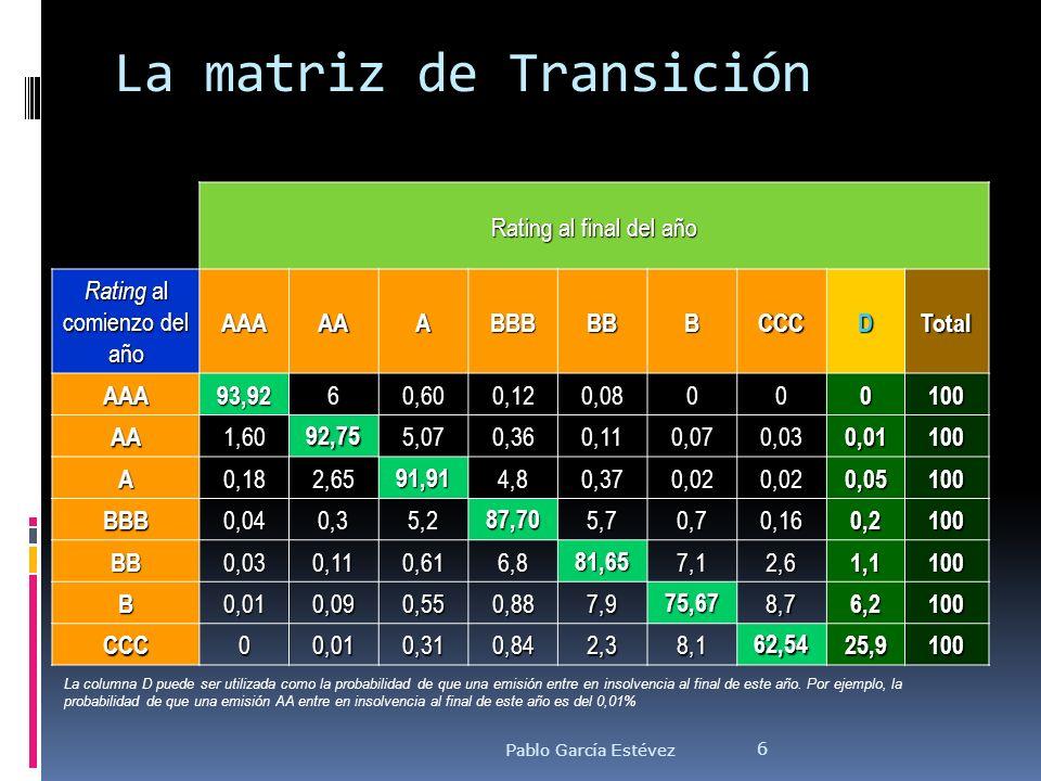 La matriz de Transición Rating al final del año Rating al comienzo del año AAAAAABBBBBBCCCDTotal AAA93,9260,600,120,08000100 AA1,6092,755,070,360,110,
