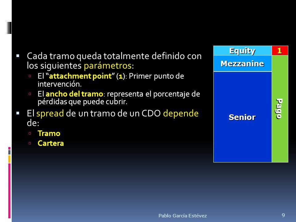 Tramo A1 Tramo A2 Tramo BBB Tramo Residual Pago Principal Primeras Pérdidas de Credito Pérdida Crédito Mezzanine AA Attachment Point Pools de Hipotecas CDO compra Default Pablo García Estévez 10