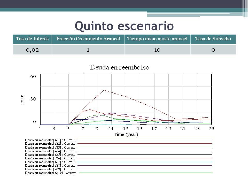 Quinto escenario Tasa de InterésFracción Crecimiento ArancelTiempo inicio ajuste arancelTasa de Subsidio 0,021100