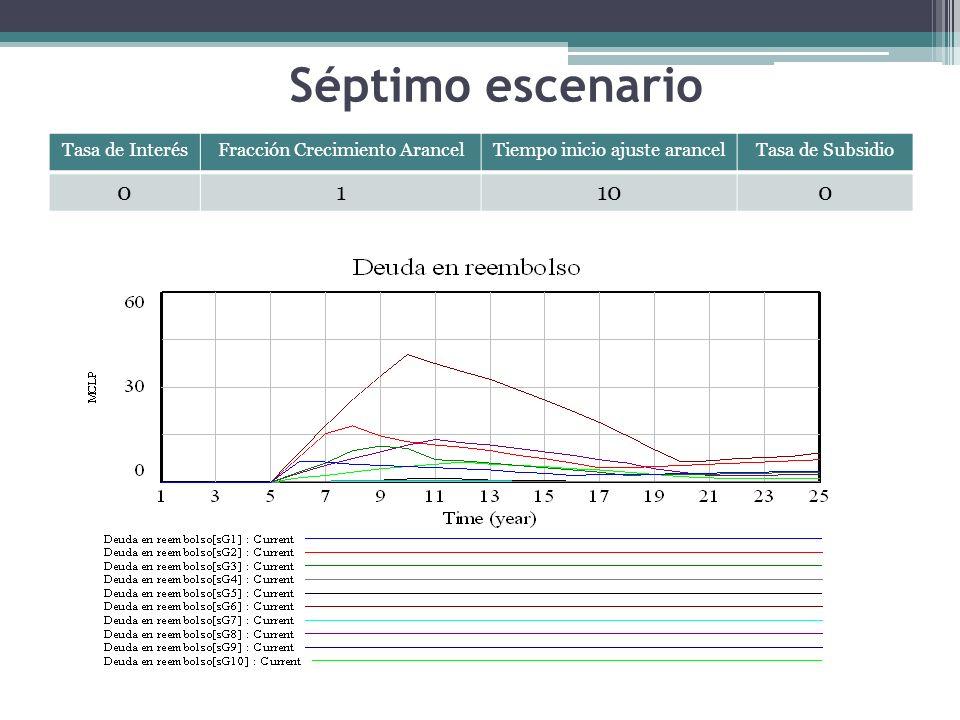 Séptimo escenario Tasa de InterésFracción Crecimiento ArancelTiempo inicio ajuste arancelTasa de Subsidio 01100