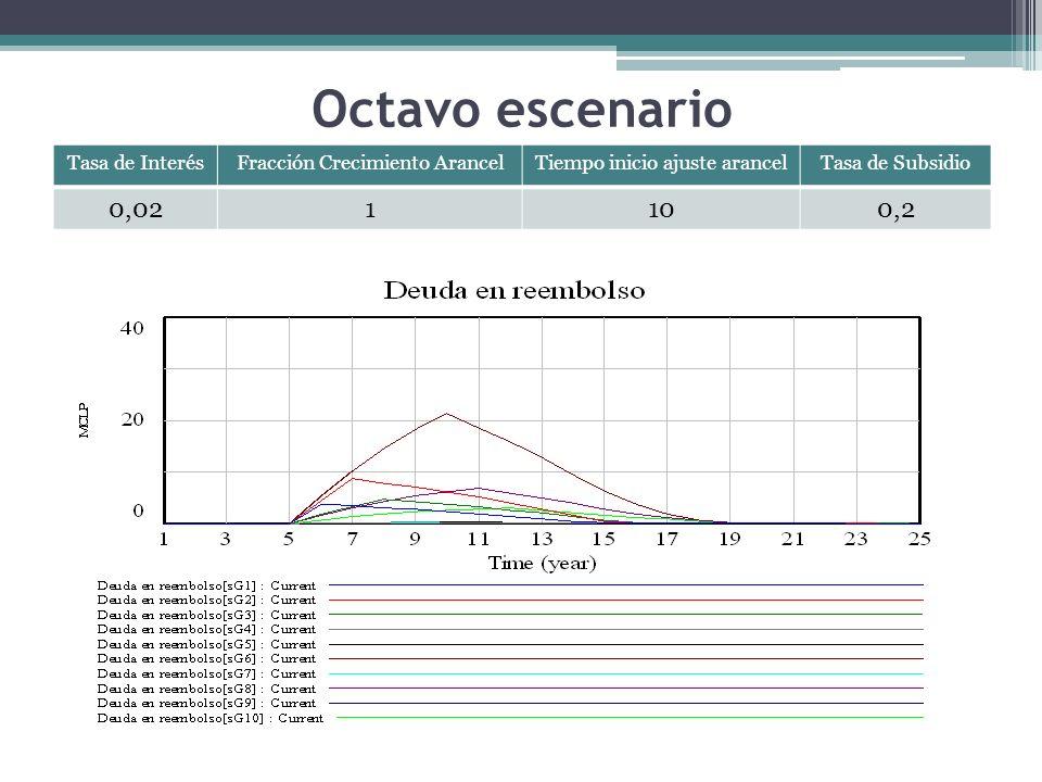 Octavo escenario Tasa de InterésFracción Crecimiento ArancelTiempo inicio ajuste arancelTasa de Subsidio 0,021100,2