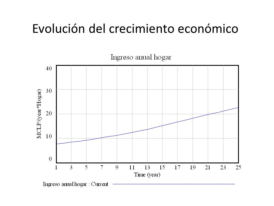 Evolución del crecimiento económico
