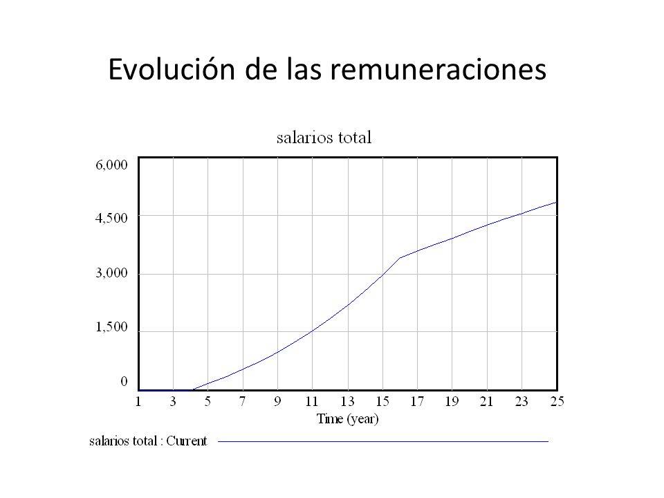 Evolución de las remuneraciones
