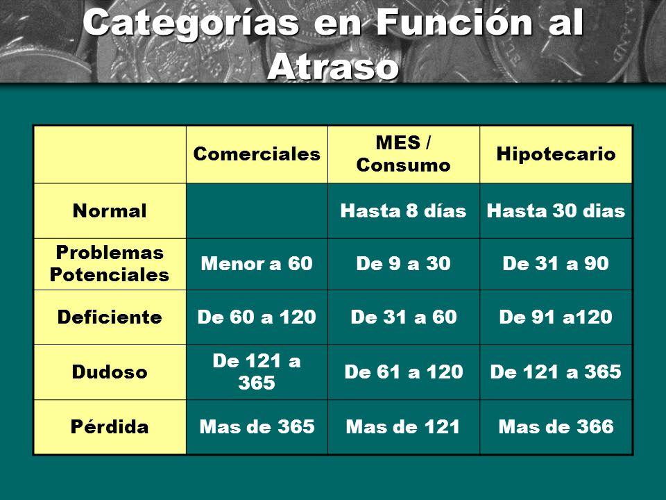 Categorías en Función al Atraso Comerciales MES / Consumo Hipotecario NormalHasta 8 díasHasta 30 dias Problemas Potenciales Menor a 60De 9 a 30De 31 a