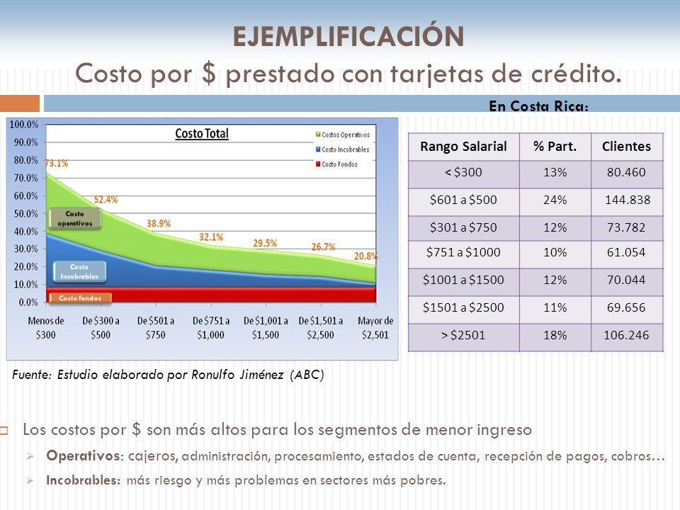 EJEMPLIFICACIÓN Costo por $ prestado con tarjetas de crédito. Los costos por $ son más altos para los segmentos de menor ingreso Operativos: cajeros,