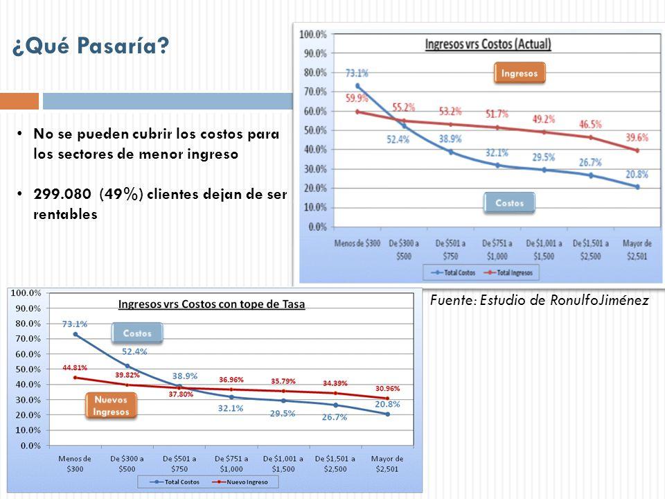 ¿Qué Pasaría? No se pueden cubrir los costos para los sectores de menor ingreso 299.080 (49%) clientes dejan de ser rentables Fuente: Estudio de Ronul