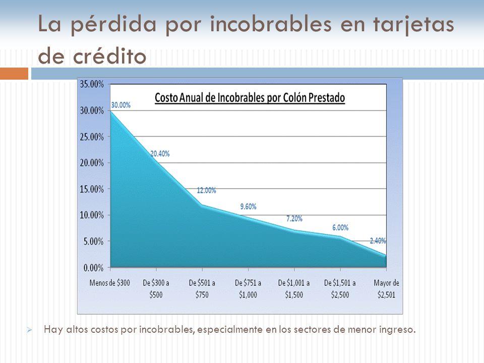 La pérdida por incobrables en tarjetas de crédito Hay altos costos por incobrables, especialmente en los sectores de menor ingreso.