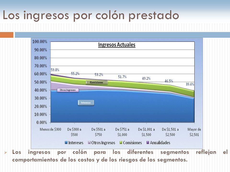 Los ingresos por colón prestado Los ingresos por colón para los diferentes segmentos reflejan el comportamientos de los costos y de los riesgos de los