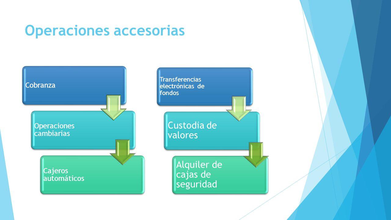 Operaciones accesorias Cobranza Operaciones cambiarias Cajeros automáticos Transferencias electrónicas de fondos Custodia de valores Alquiler de cajas