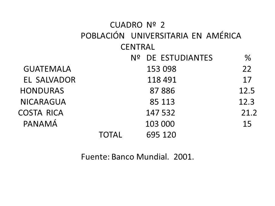 CUADRO Nº 2 POBLACIÓN UNIVERSITARIA EN AMÉRICA CENTRAL Nº DE ESTUDIANTES % GUATEMALA 153 098 22 EL SALVADOR 118 491 17 HONDURAS 87 886 12.5 NICARAGUA 85 113 12.3 COSTA RICA 147 532 21.2 PANAMÁ 103 000 15 TOTAL 695 120 Fuente: Banco Mundial.