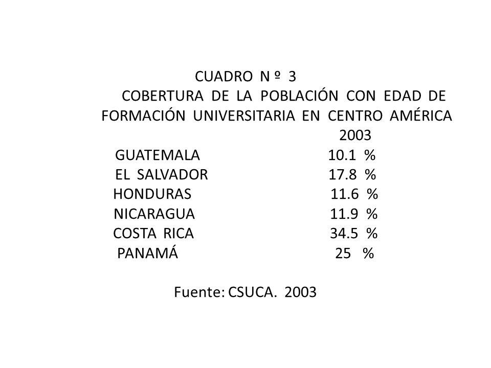 CUADRO N º 3 COBERTURA DE LA POBLACIÓN CON EDAD DE FORMACIÓN UNIVERSITARIA EN CENTRO AMÉRICA 2003 GUATEMALA 10.1 % EL SALVADOR 17.8 % HONDURAS 11.6 % NICARAGUA 11.9 % COSTA RICA 34.5 % PANAMÁ 25 % Fuente: CSUCA.