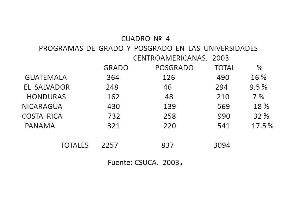 CUADRO Nº 4 PROGRAMAS DE GRADO Y POSGRADO EN LAS UNIVERSIDADES CENTROAMERICANAS.