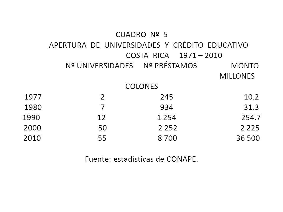 CUADRO Nº 5 APERTURA DE UNIVERSIDADES Y CRÉDITO EDUCATIVO COSTA RICA 1971 – 2010 Nº UNIVERSIDADES Nº PRÉSTAMOS MONTO MILLONES COLONES 1977 2 245 10.2 1980 7 934 31.3 1990 12 1 254 254.7 2000 50 2 252 2 225 2010 55 8 700 36 500 Fuente: estadísticas de CONAPE.