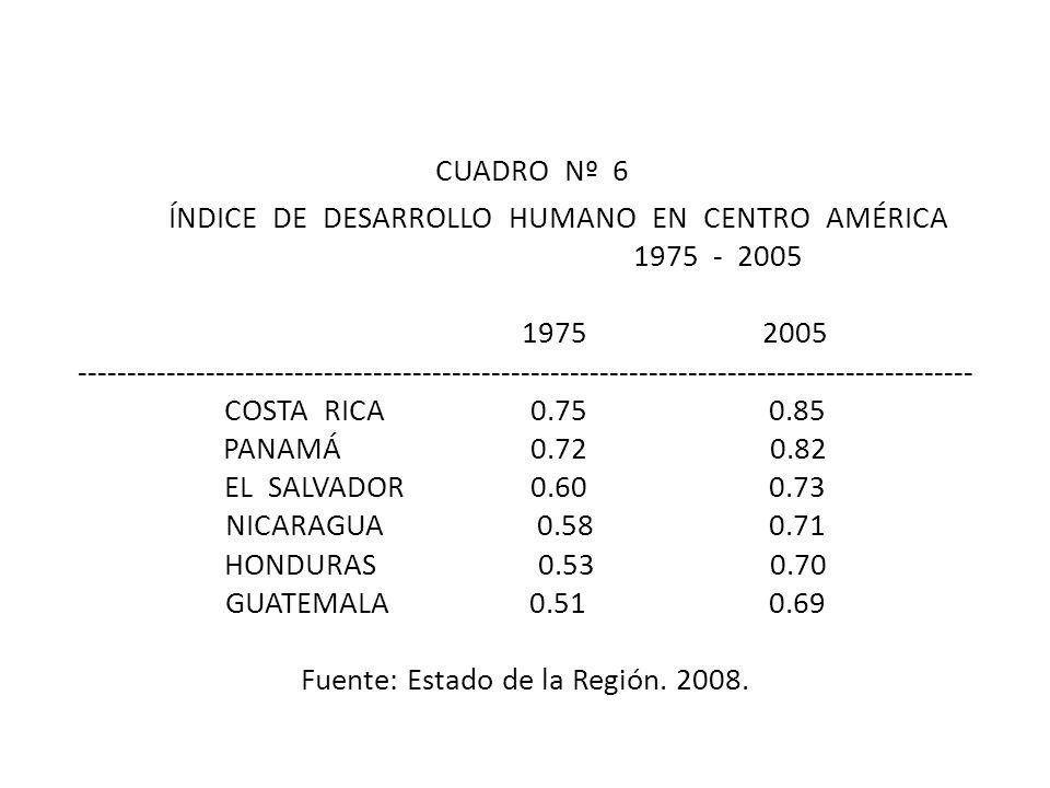 CUADRO Nº 6 ÍNDICE DE DESARROLLO HUMANO EN CENTRO AMÉRICA 1975 - 2005 1975 2005 ------------------------------------------------------------------------------------------- COSTA RICA 0.75 0.85 PANAMÁ 0.72 0.82 EL SALVADOR 0.60 0.73 NICARAGUA 0.58 0.71 HONDURAS 0.53 0.70 GUATEMALA 0.51 0.69 Fuente: Estado de la Región.