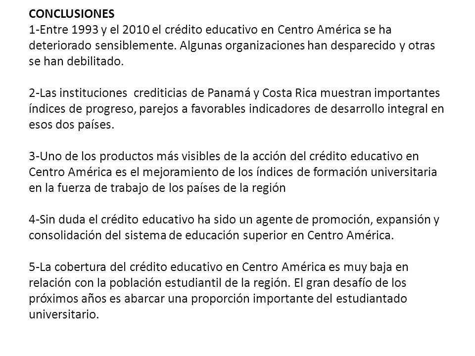 CONCLUSIONES 1-Entre 1993 y el 2010 el crédito educativo en Centro América se ha deteriorado sensiblemente.