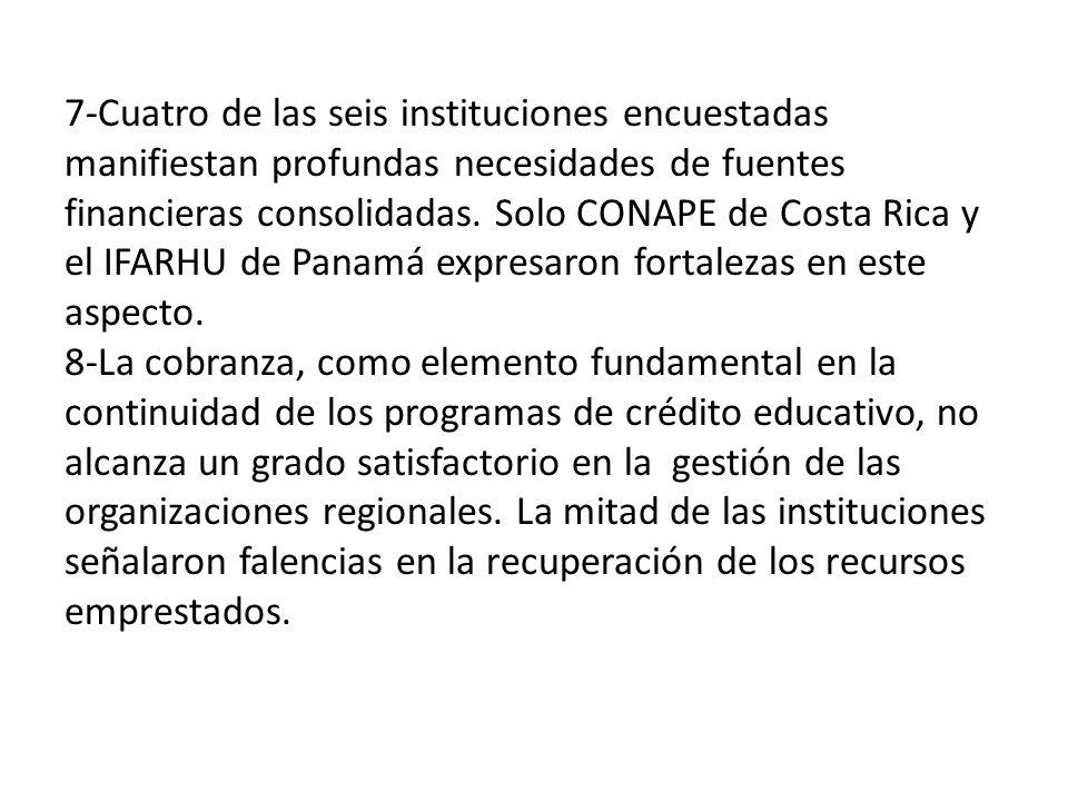 7-Cuatro de las seis instituciones encuestadas manifiestan profundas necesidades de fuentes financieras consolidadas.