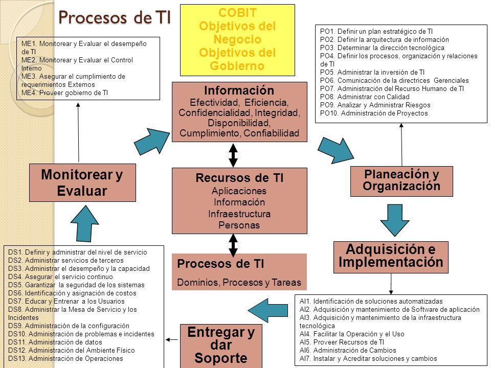 Recursos de TI Aplicaciones Información Infraestructura Personas Información Efectividad, Eficiencia, Confidencialidad, Integridad, Disponibilidad, Cu