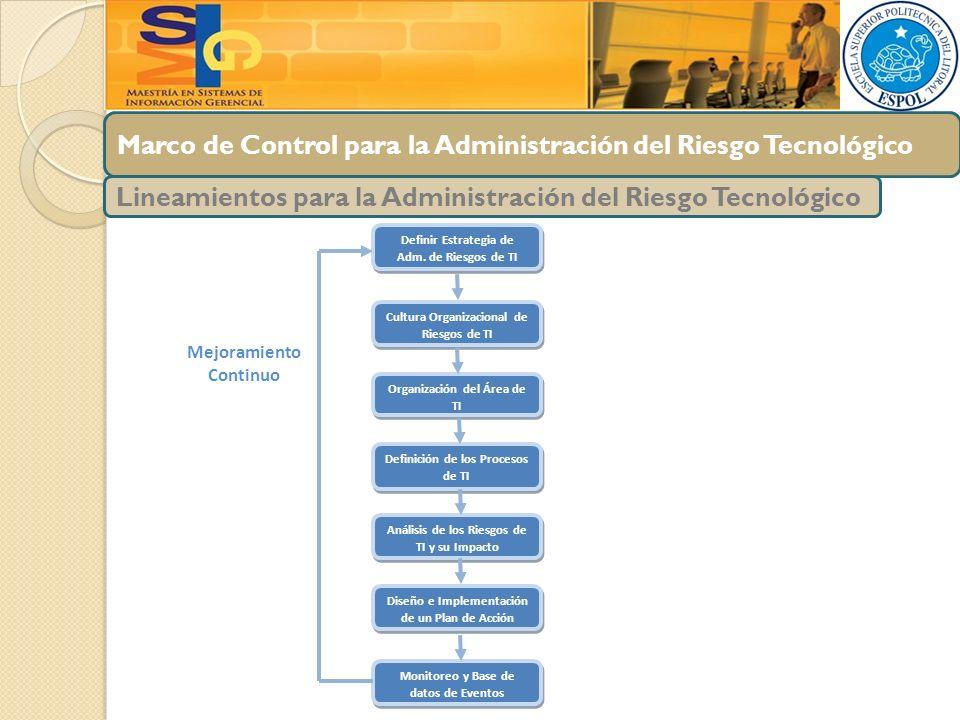 Marco de Control para la Administración del Riesgo Tecnológico Lineamientos para la Administración del Riesgo Tecnológico Definir Estrategia de Adm. d