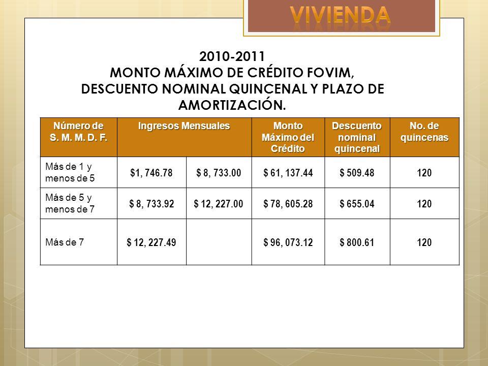 2010-2011 MONTO MÁXIMO DE CRÉDITO FOVIM, DESCUENTO NOMINAL QUINCENAL Y PLAZO DE AMORTIZACIÓN.
