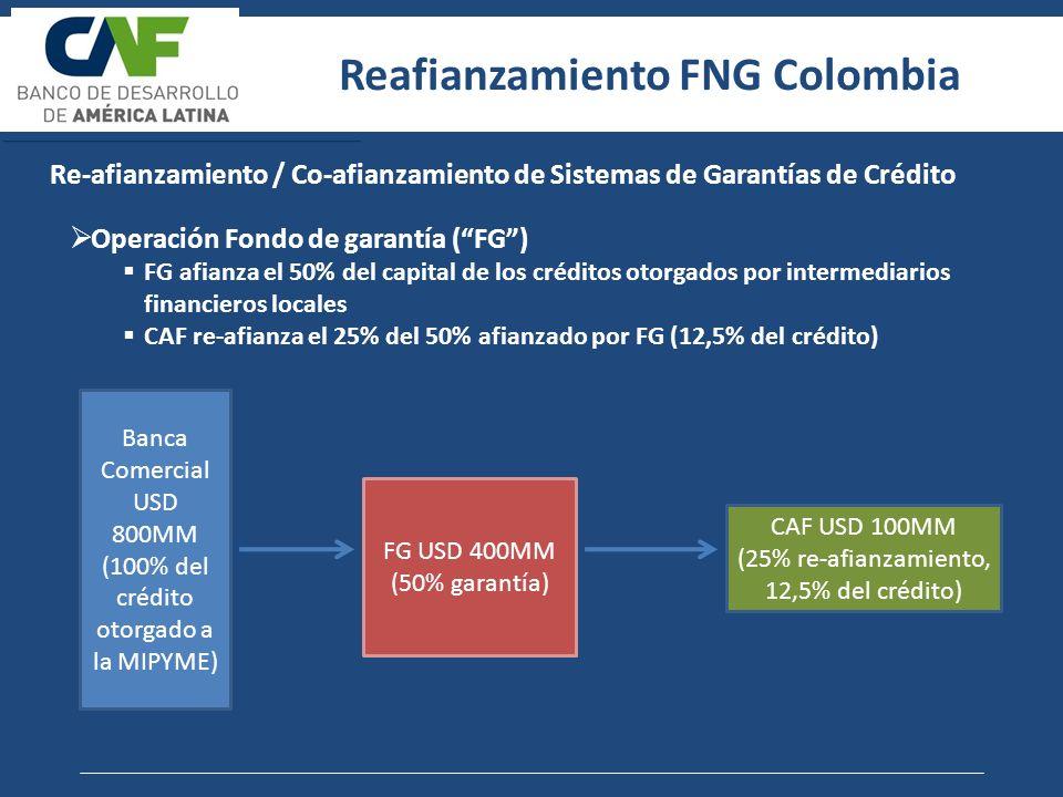 Re-afianzamiento / Co-afianzamiento de Sistemas de Garantías de Crédito Operación Fondo de garantía (FG) FG afianza el 50% del capital de los créditos