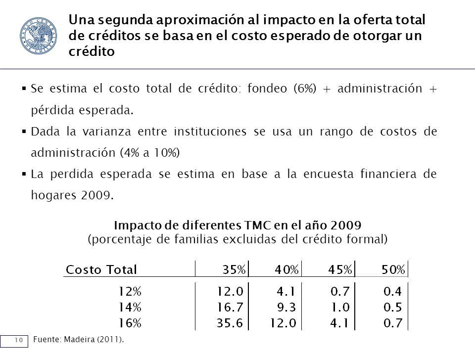 10 Una segunda aproximación al impacto en la oferta total de créditos se basa en el costo esperado de otorgar un crédito Se estima el costo total de crédito: fondeo (6%) + administración + pérdida esperada.