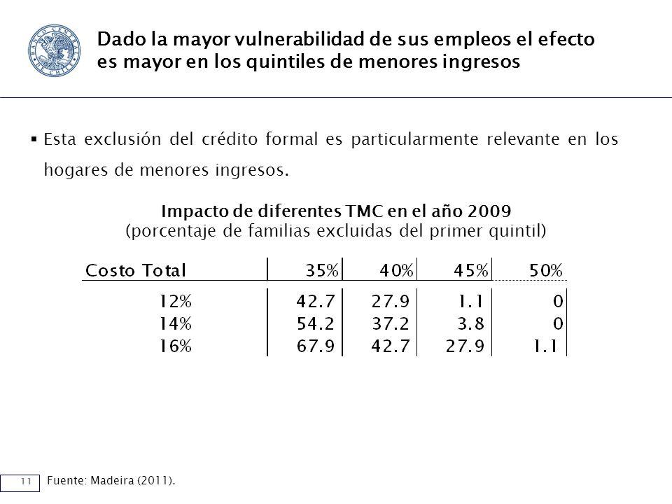 11 Dado la mayor vulnerabilidad de sus empleos el efecto es mayor en los quintiles de menores ingresos Esta exclusión del crédito formal es particularmente relevante en los hogares de menores ingresos.