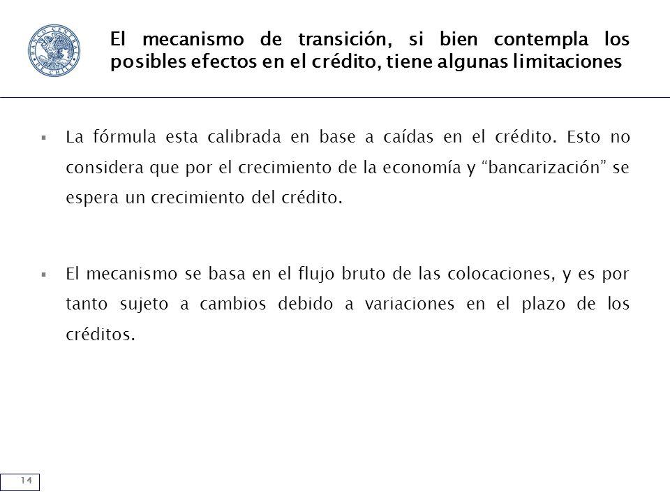 14 El mecanismo de transición, si bien contempla los posibles efectos en el crédito, tiene algunas limitaciones La fórmula esta calibrada en base a caídas en el crédito.