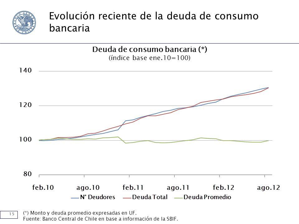 15 Evolución reciente de la deuda de consumo bancaria Deuda de consumo bancaria (*) (índice base ene.10=100) (*) Monto y deuda promedio expresadas en UF.