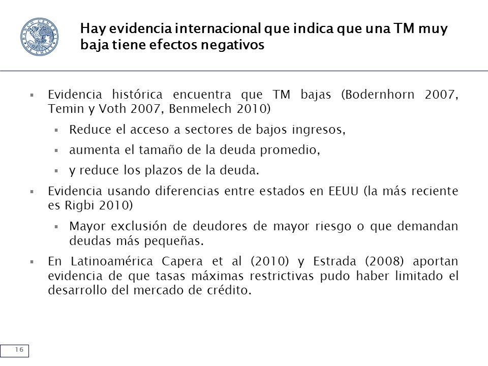 16 Hay evidencia internacional que indica que una TM muy baja tiene efectos negativos Evidencia histórica encuentra que TM bajas (Bodernhorn 2007, Tem