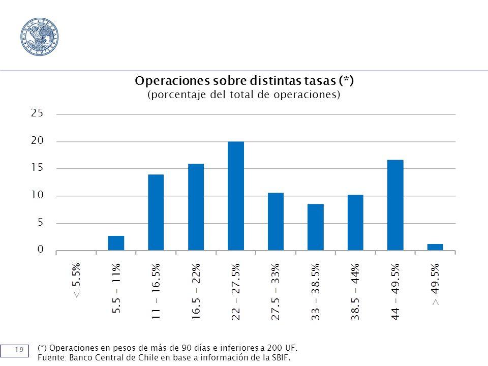 19 Operaciones sobre distintas tasas (*) (porcentaje del total de operaciones) (*) Operaciones en pesos de más de 90 días e inferiores a 200 UF. Fuent
