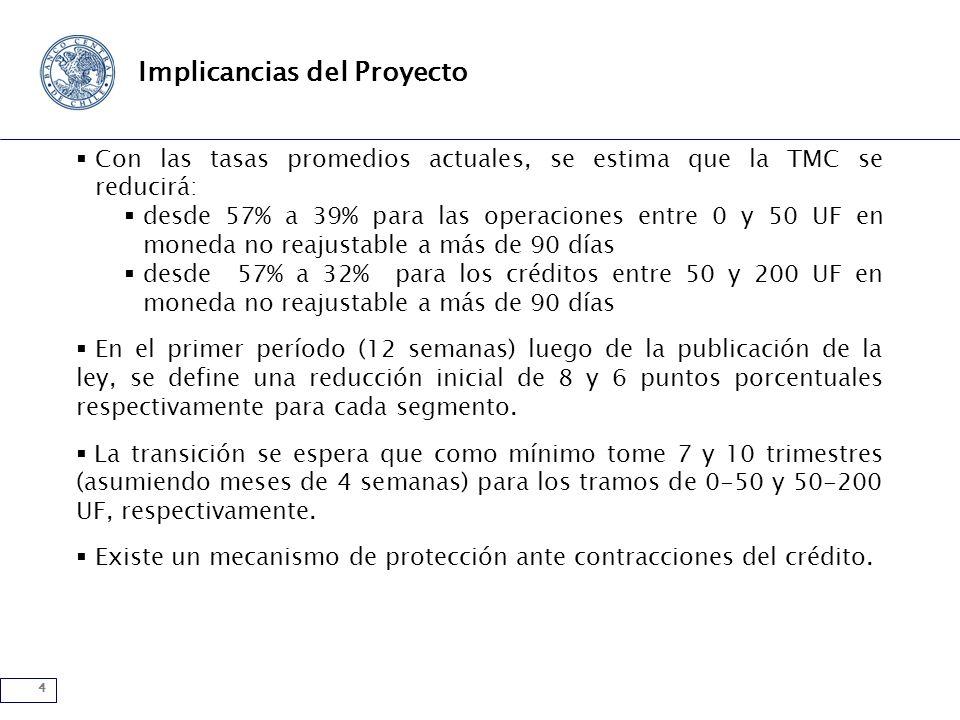 4 Implicancias del Proyecto Con las tasas promedios actuales, se estima que la TMC se reducirá: desde 57% a 39% para las operaciones entre 0 y 50 UF en moneda no reajustable a más de 90 días desde 57% a 32% para los créditos entre 50 y 200 UF en moneda no reajustable a más de 90 días En el primer período (12 semanas) luego de la publicación de la ley, se define una reducción inicial de 8 y 6 puntos porcentuales respectivamente para cada segmento.