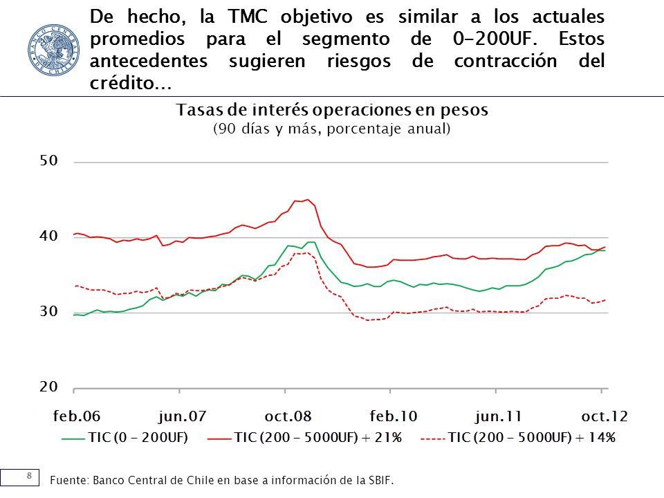 8 De hecho, la TMC objetivo es similar a los actuales promedios para el segmento de 0-200UF. Estos antecedentes sugieren riesgos de contracción del cr