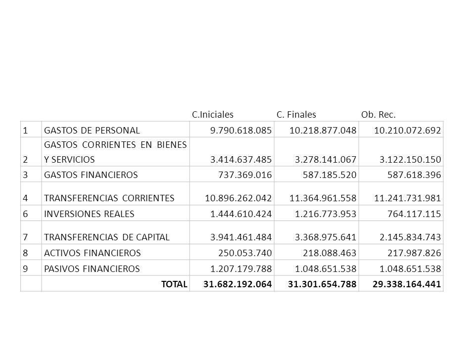 C.InicialesC.FinalesOb. Rec.