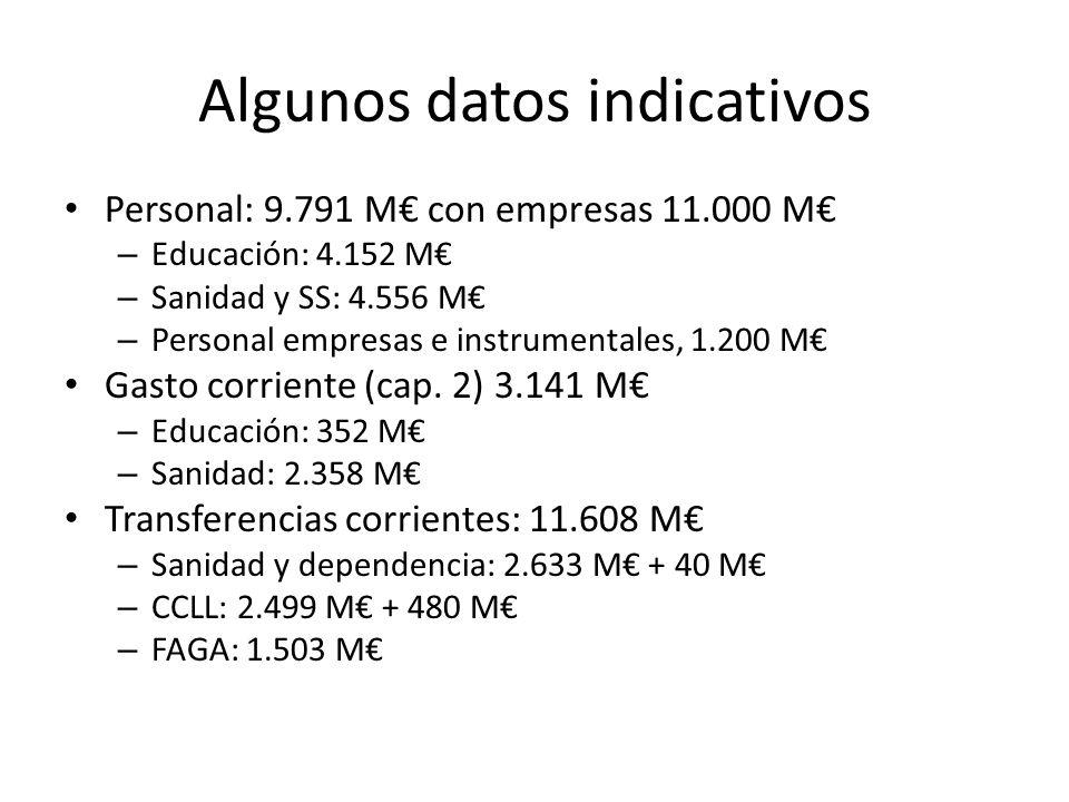 Algunos datos indicativos Personal: 9.791 M con empresas 11.000 M – Educación: 4.152 M – Sanidad y SS: 4.556 M – Personal empresas e instrumentales, 1.200 M Gasto corriente (cap.