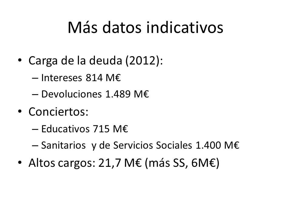 Más datos indicativos Carga de la deuda (2012): – Intereses 814 M – Devoluciones 1.489 M Conciertos: – Educativos 715 M – Sanitarios y de Servicios Sociales 1.400 M Altos cargos: 21,7 M (más SS, 6M)