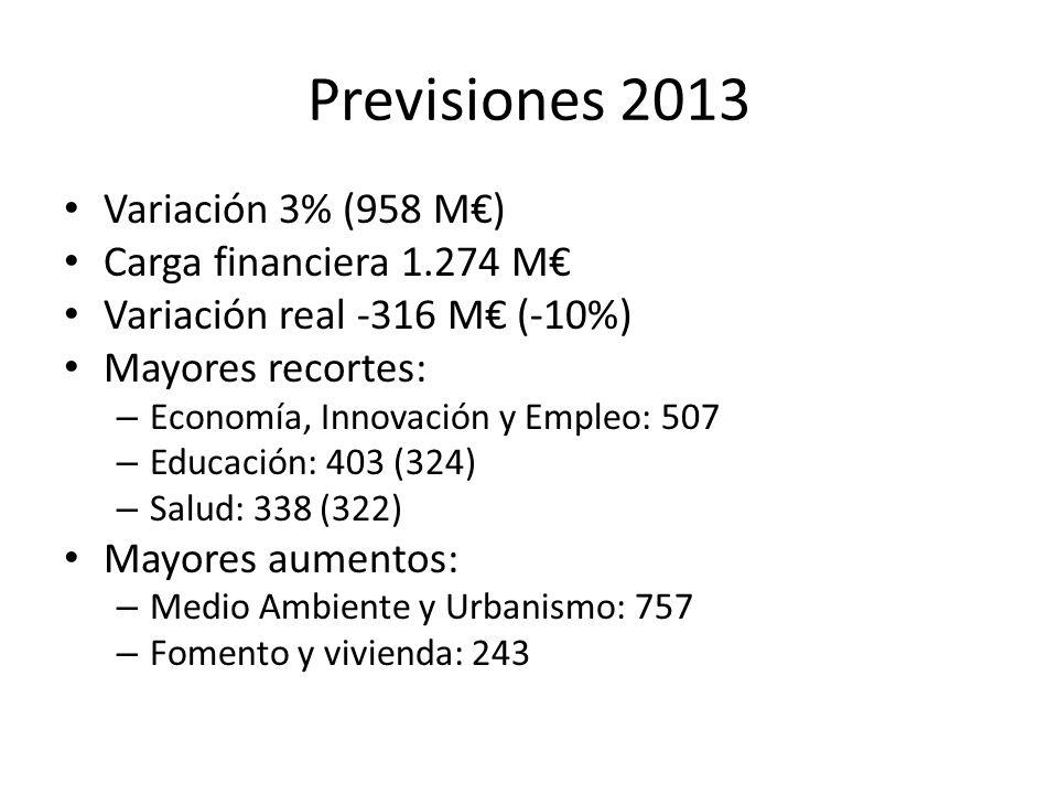 Previsiones 2013 Variación 3% (958 M) Carga financiera 1.274 M Variación real -316 M (-10%) Mayores recortes: – Economía, Innovación y Empleo: 507 – Educación: 403 (324) – Salud: 338 (322) Mayores aumentos: – Medio Ambiente y Urbanismo: 757 – Fomento y vivienda: 243