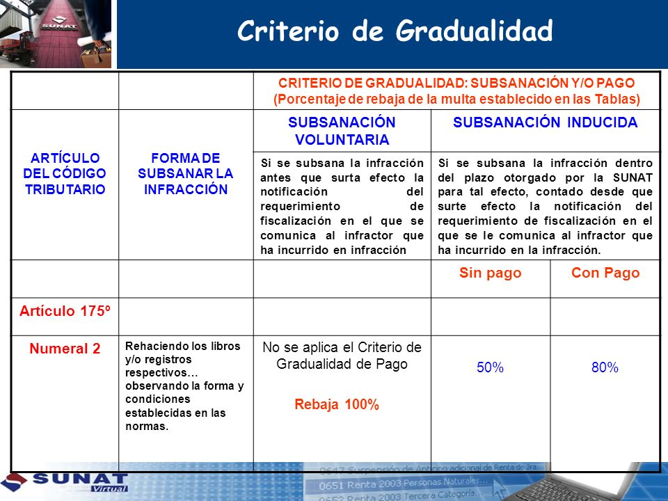 CRITERIO DE GRADUALIDAD: SUBSANACIÓN Y/O PAGO (Porcentaje de rebaja de la multa establecido en las Tablas) ARTÍCULO DEL CÓDIGO TRIBUTARIO FORMA DE SUB