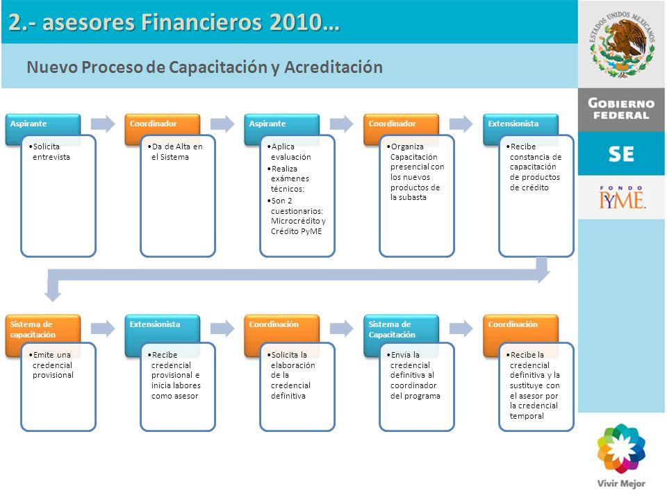 PyME´S: Crédito PyME Requisitos indispensables Requisitos Generales : Preferentemente Carrera profesional terminada No prestar servicios en alguna institución financiera.