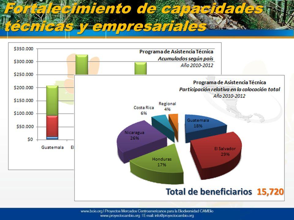 Fortalecimiento de capacidades técnicas y empresariales Total de beneficiarios 15,720