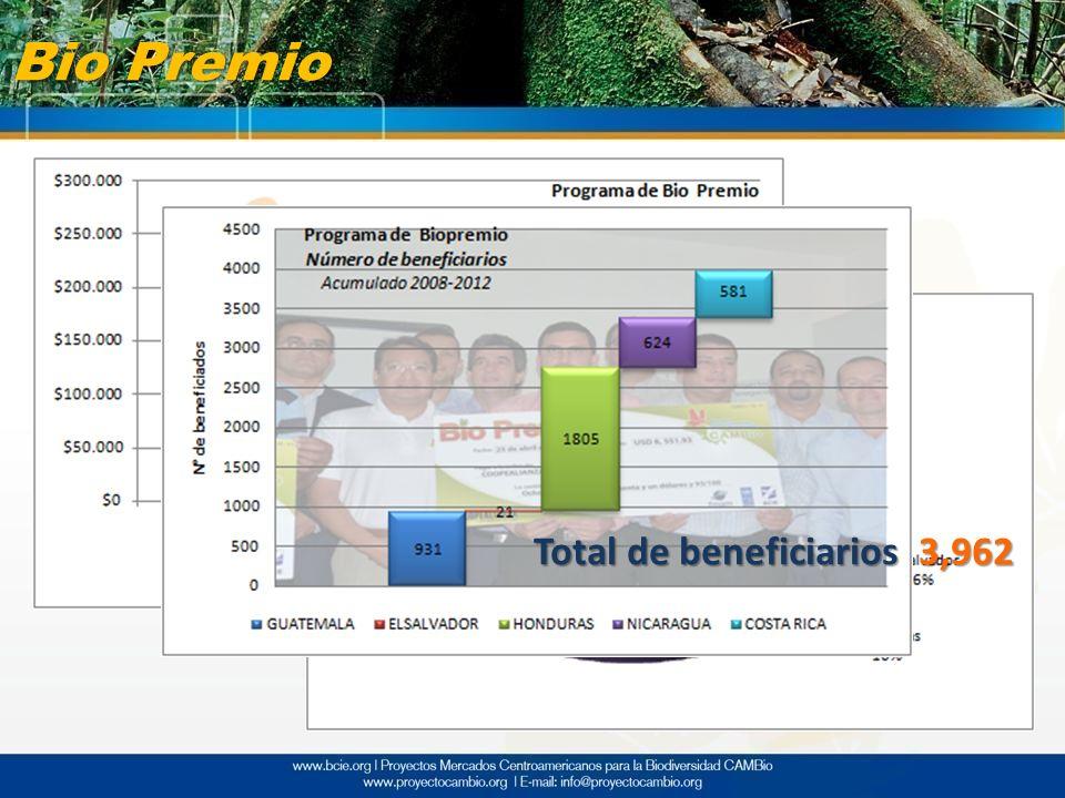 Bio Premio Total de beneficiarios 3,962
